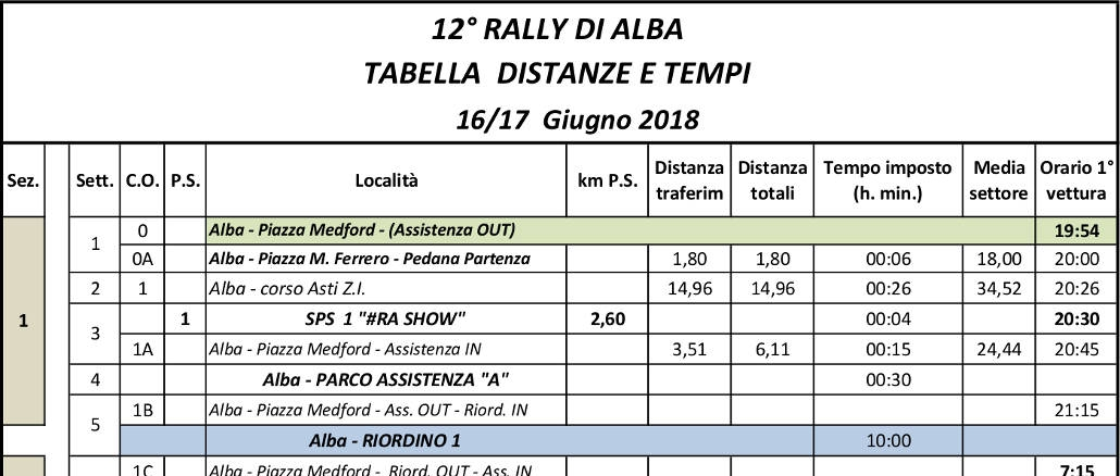 Rally Alba 2018: la tabella dei tempi e delle distanze